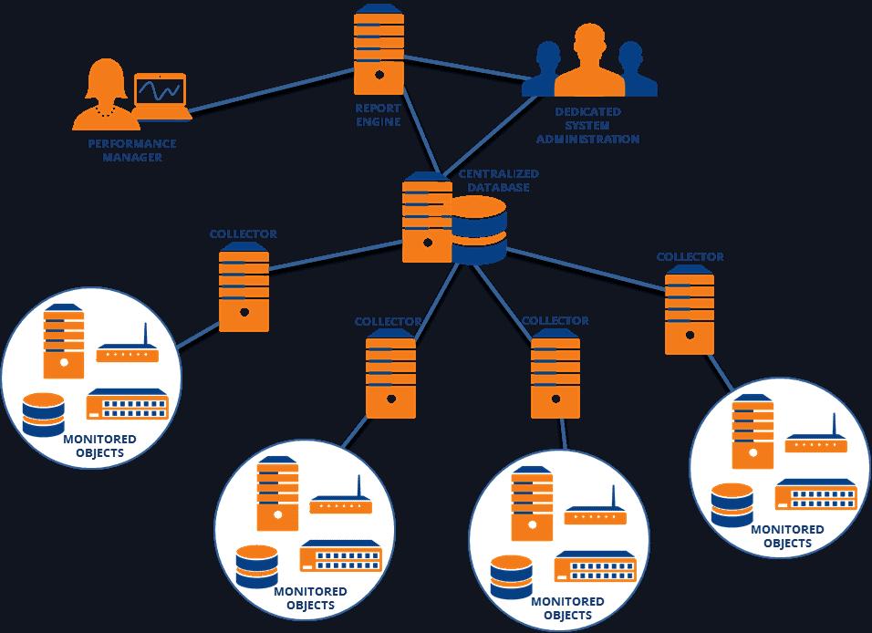 scalability-performance-management-2