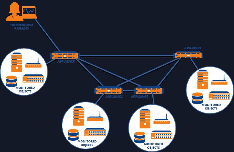 scalability-performance-management-3