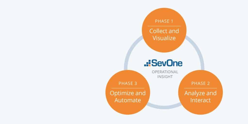 3 phases to achieve operational insight