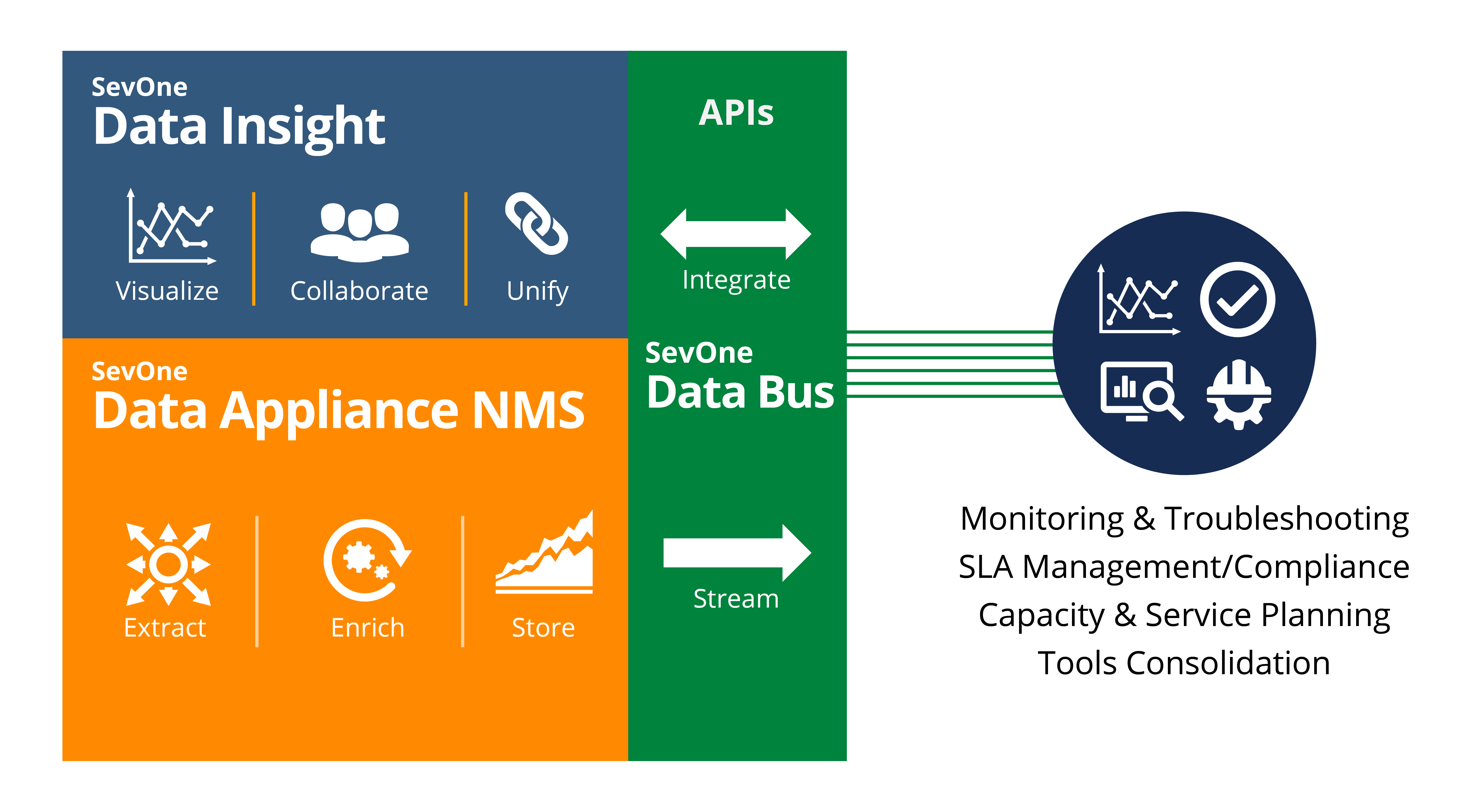 Data Bus stream
