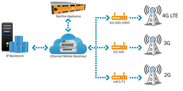 Ethernet backhaul map