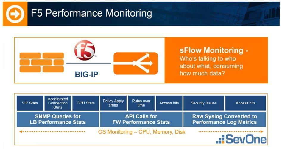 F5 performance monitoring