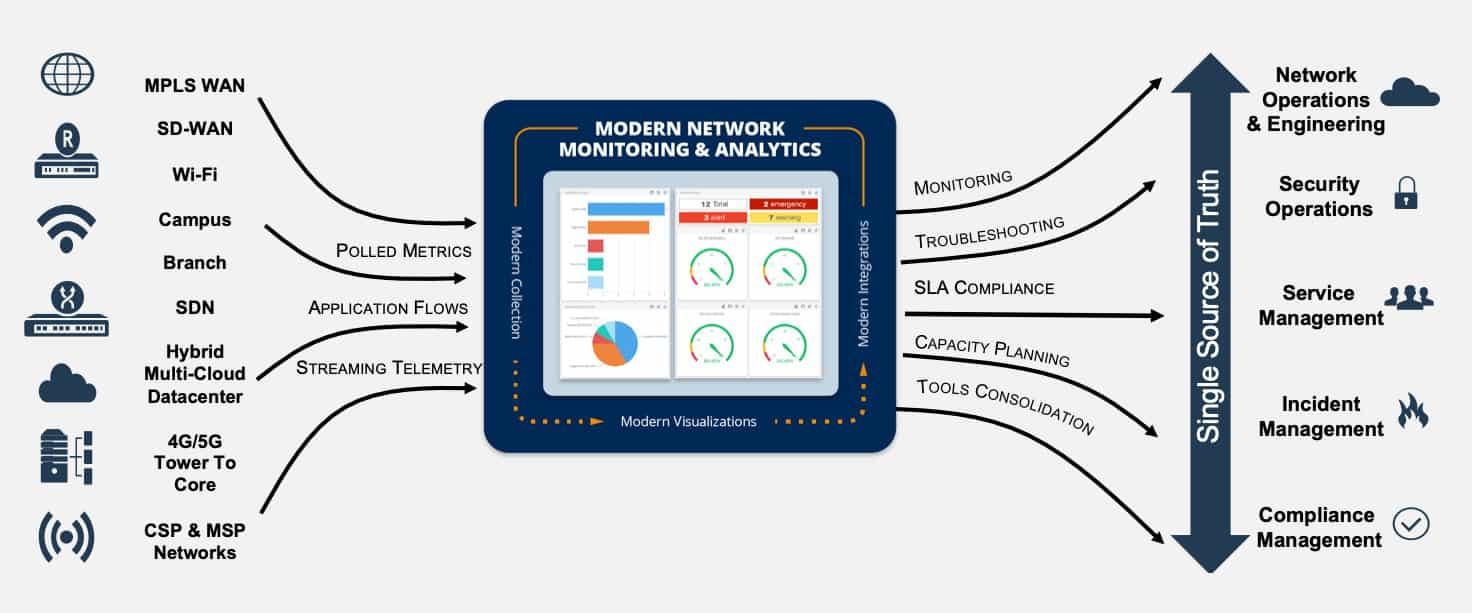 SevOne Data Platform