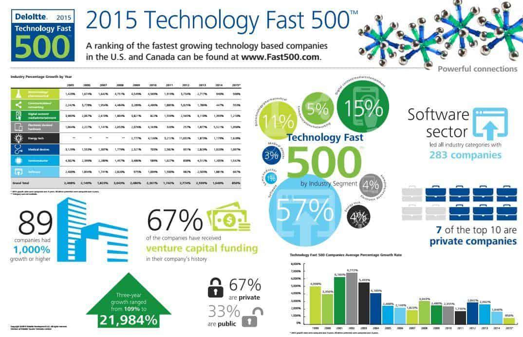 Deloitte 2015 Technology Fast 500