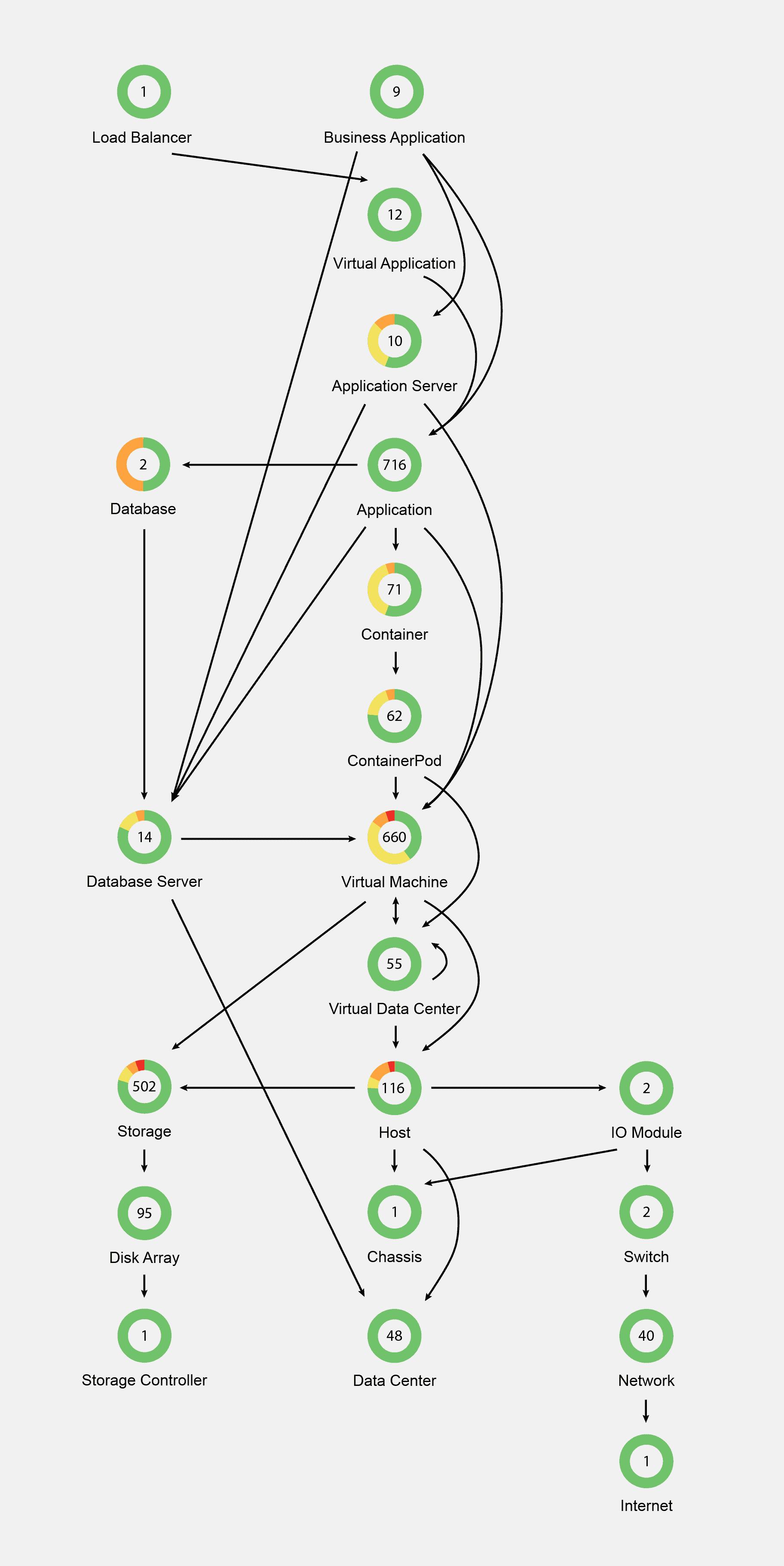 turbonomic full stack management